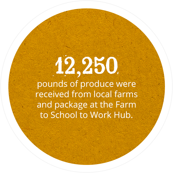 12,250 pounds of produce were received from local farms and packaged at the Farm to School to Work Hub.