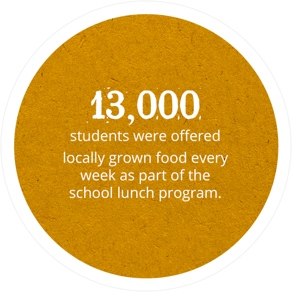 13,000 students were offered locally grown food every week as part of the school lunch program.